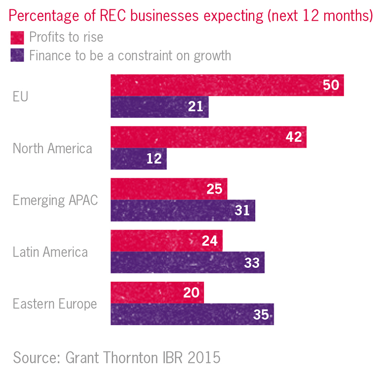 RE&C businesses in developed markets forecasting strong profit growth