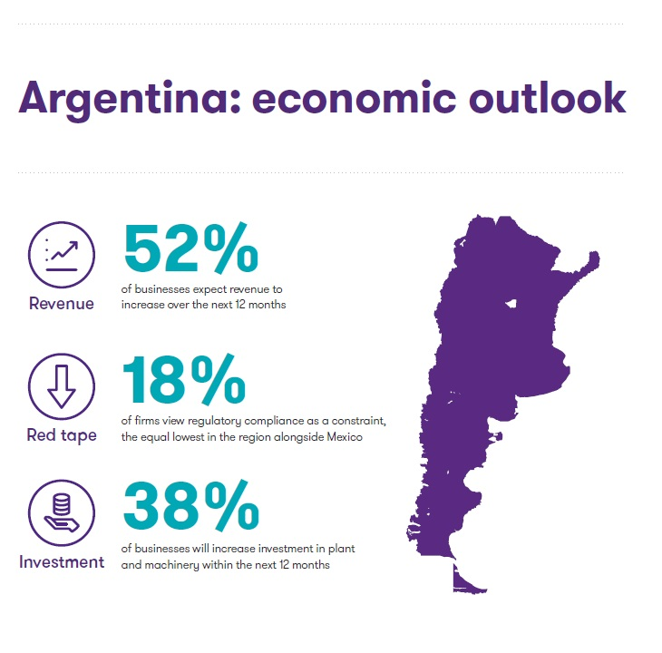 Argentina economic outlook key figures