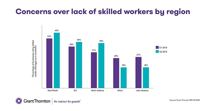 Concerns over lack of skilled workers by region