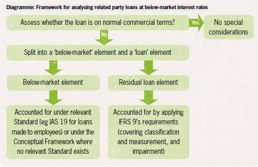Framework for analysing related party loans at below-market interest rates